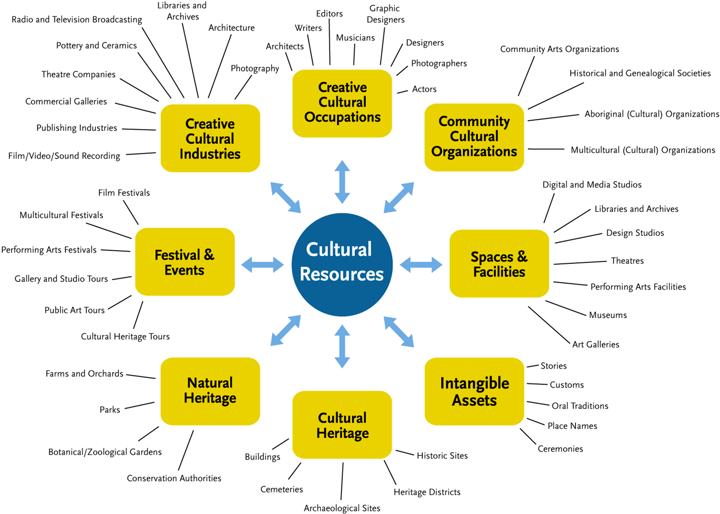 cultural growth If we are willing to accept the notion that culture shapes human growth and learning, we urgently need a contemporary cross cultural framework of understanding child's developmental changes and play that includes these emerging cultures.