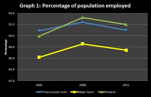 Graph 1: Percentage of population employed