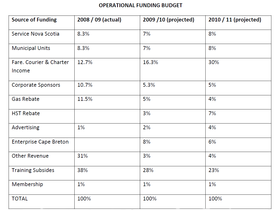 SAT operating budget